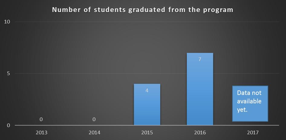 Graduation Data